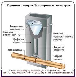 Комплект термитной сварки ТЭЗ-К1