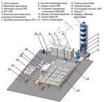 Автоматизированные заводы для производства полистиролбетона, полистиролбетонных блоков