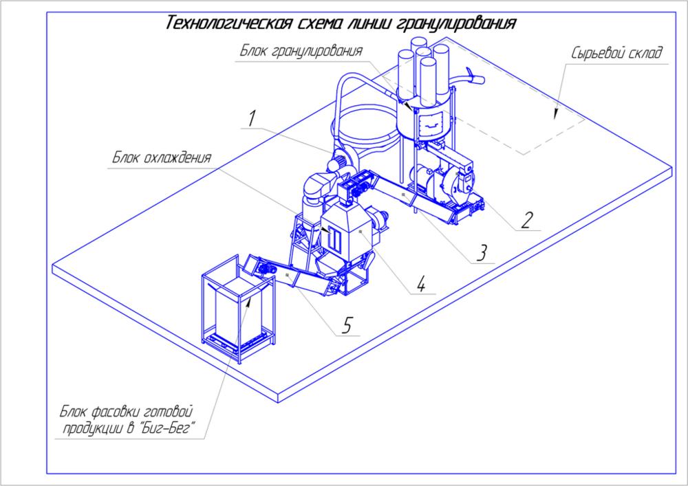 Линия гранулирования лузги (оборудование для производства пеллет)