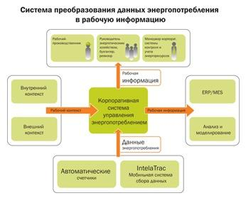 Корпоративное управление энергопотреблением