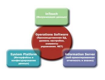 Программное обеспечение Wonderware Operations Software