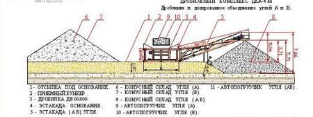 Дробильные комплексы ДКА-4М