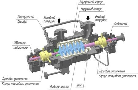 Двухопорные многосекционные насосы типа НДМ