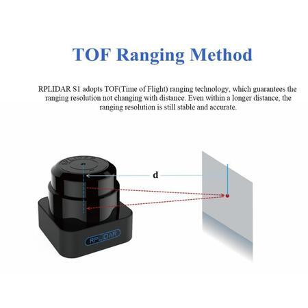 SLAMTEC RPLIDAR S1 TOF 360 ° 40 метров Lidar Датчик Сканер для предотвращения препятствий и навигации БПЛА AGV