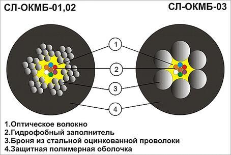 Оптический бронированный кабель назначение и применение схема.