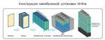 Погружной мембранный  модуль для МБР HYDRIG