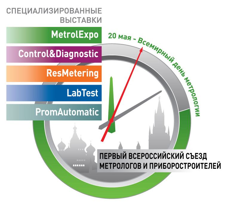 12-й Московский международный форум «Точные измерения – основа качества и безопасности»