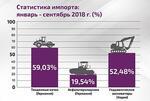 Рост импорта дорожно-строительной техники в 2018 г