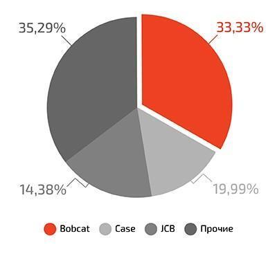 Импорт мини-погрузчиков с бортовым поворотом в Россию в III квартале 2018 г.
