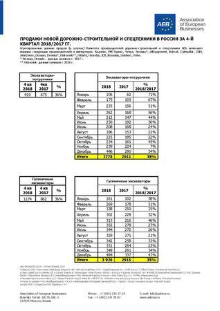 В 2018 году продажи дорожно-строительной и спецтехники в России выросли на 31%
