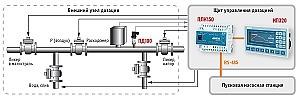 Система дозации крымского ликера на базе оборудования ОВЕН