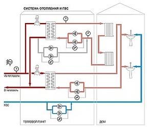 ОВЕН ТРМ232 – новый контроллер для одно- и двухконтурных систем отопления и ГВС