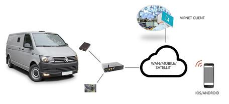 HARTING MICA® для шифрования соединений мобильного телефона в автомобилях для инкассации