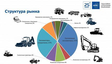 В 2020 году продажи дорожно-строительной и спецтехники в России выросли на 0,3%