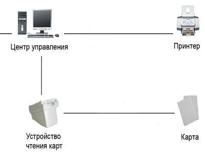 Программное обеспечение для управления гостиницей / офисом / коттеджем Программное обеспечение
