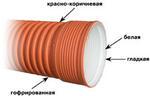 труба гофрированная для канализации ИКАПЛАСТ д.250