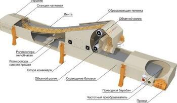 Ао курганский машиностроительный завод конвейерного оборудования vw транспортер т4 дизель