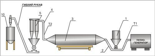 Сушильные комплексы древесных отходов (опила, щепы)
