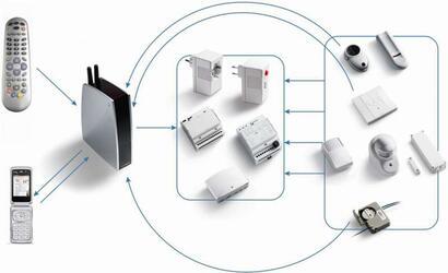 Система умный дом - TELECO