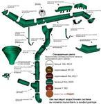 Водосточная система круглого сечения Престиж (Россия)