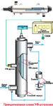 Установки бактерицидной обработки воды