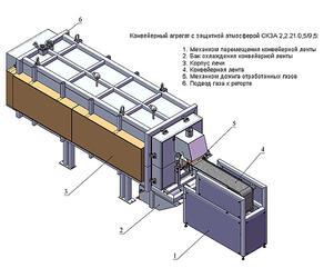 Конвейерные агрегаты с защитной атмосферой
