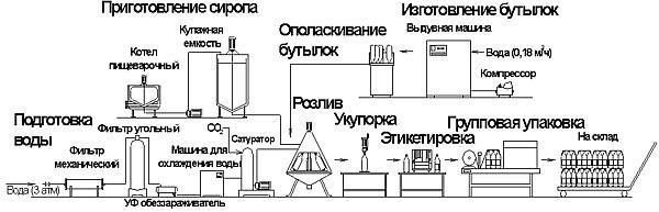 Линия приготовления и розлива газированной воды и напитков модели