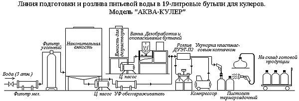 Линия подготовки и розлива питьевой воды в 19-литровые бутыли для кулеров модели «АКВА-КУЛЕР»