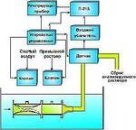 Прибор аналитического контроля рН-метр промышленный ИОН-3 - Раздел: Контрольно-измерительные приборы, измерительная техника